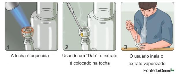 How-to-da